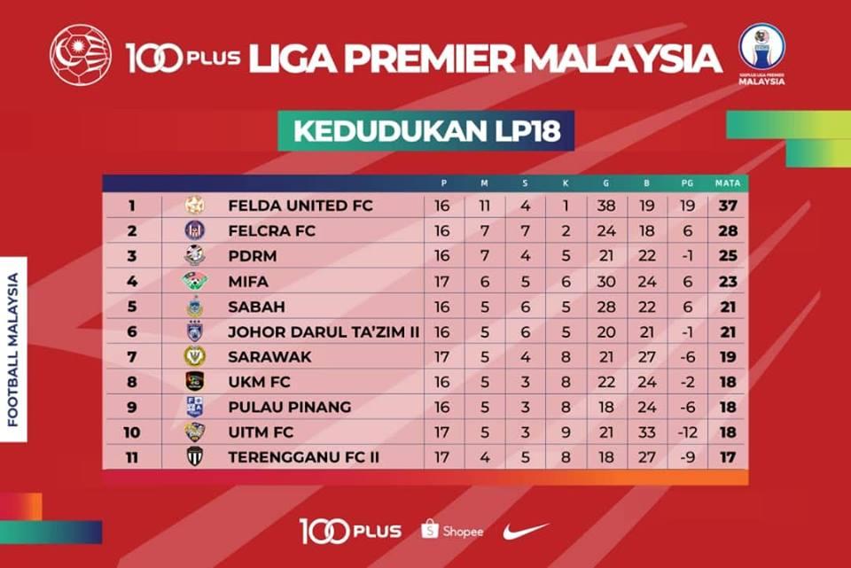 3 Syarat wajib yang bolehkan Sabah layak ke Liga Super 2019